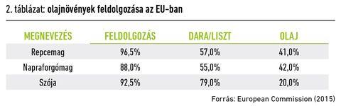 EU takarmánypiac táblázat_2