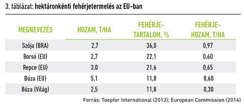 EU takarmánypiac táblázat_3