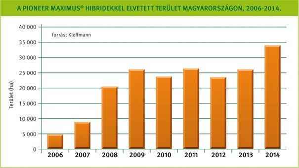 1. ábra: Egyre többen választják a Pioneer MAXIMUS® repcehibrideket!