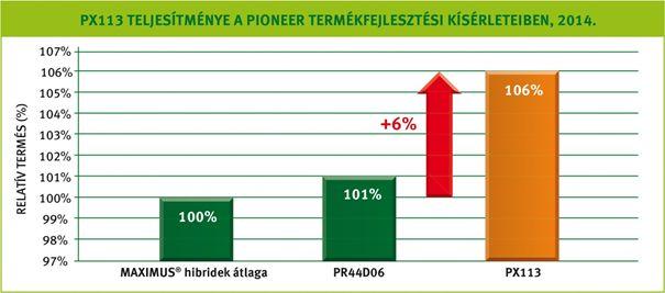 2. ábra: A PX113 a legnagyobb termőképességű Pioneer MAXIMUS® repcehibrid!