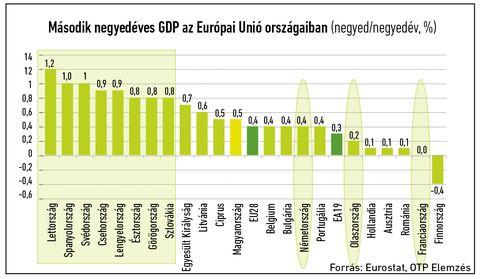 3_GDP