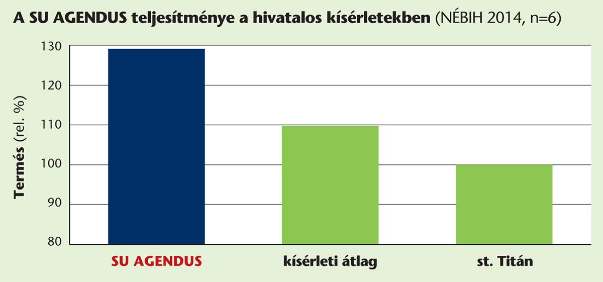 SU_oszi_kalaszosok2_Agendus_grafikon_2015aug