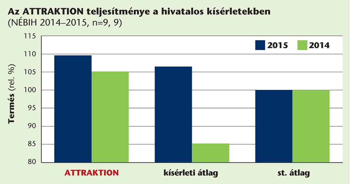SU_oszi_kalaszosok2_Attraktion_grafikon_2015aug