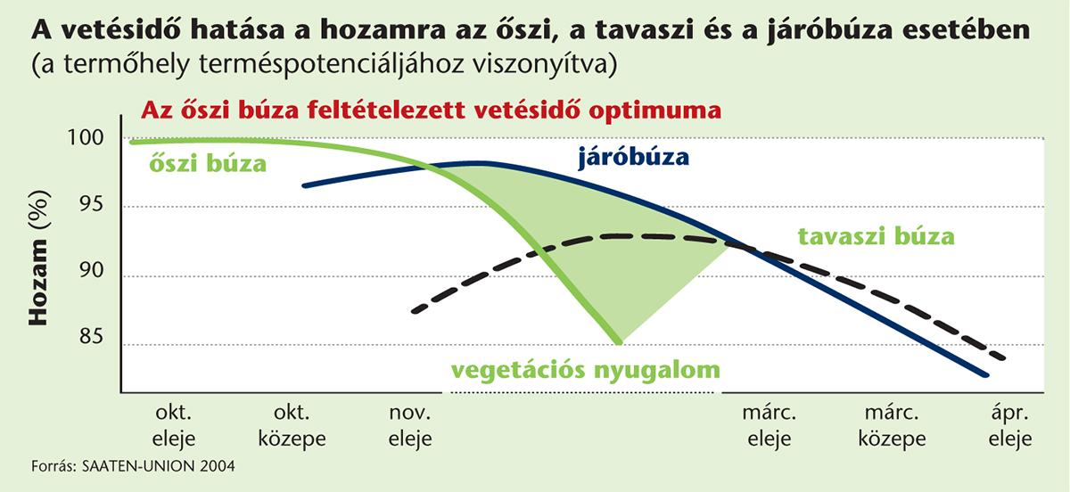 SU_oszi_kalaszosok2_Lennox_grafikon_2015