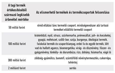 1_Termelői  csoportok