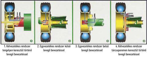 3. ábra: különböző levegővezeték-csatlakozási megoldások kerekek gumiabroncsaihoz. Kattintson a képre a nagyításhoz!