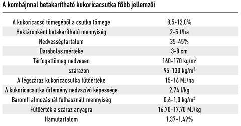 Kukoricacsutka_kombájn