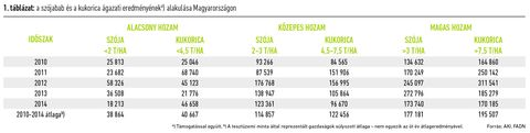 Szójaértékelő_táblázat_3