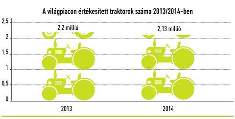 traktorok világpiaca_1
