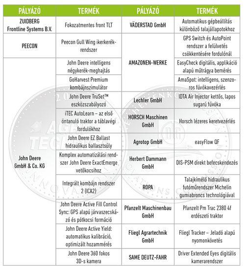 agritechnica_táblázat_1_kicsi