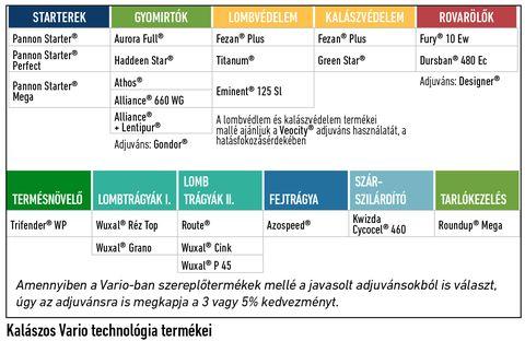 Kwizda_Vario technológia_1