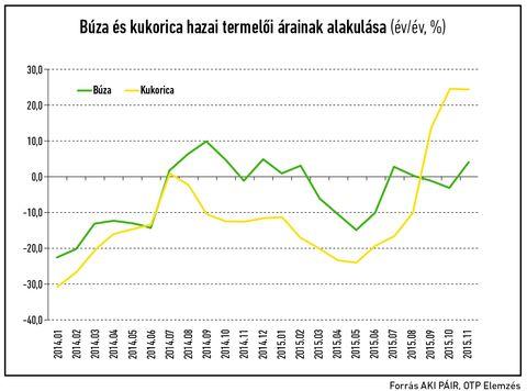 OTP_Búza_Kukorica_1