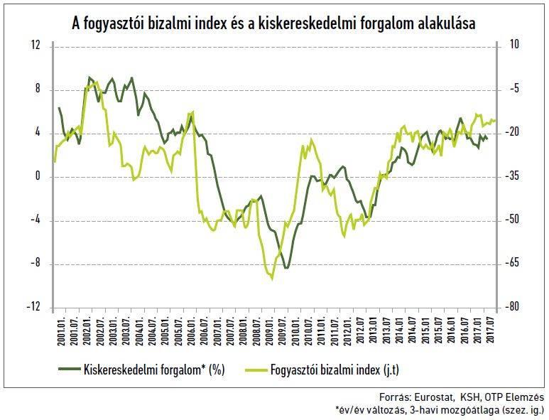 11-otp-gdp-fogyasztoi-bizalmi-index