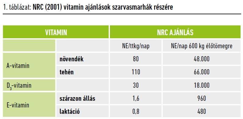 103-vitaminellatas-1-tablazat