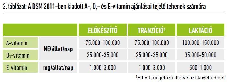 103-vitaminellatas-2-tablazat