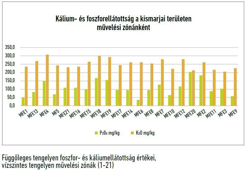 30-precizios-kalium-foszfor-grafikon