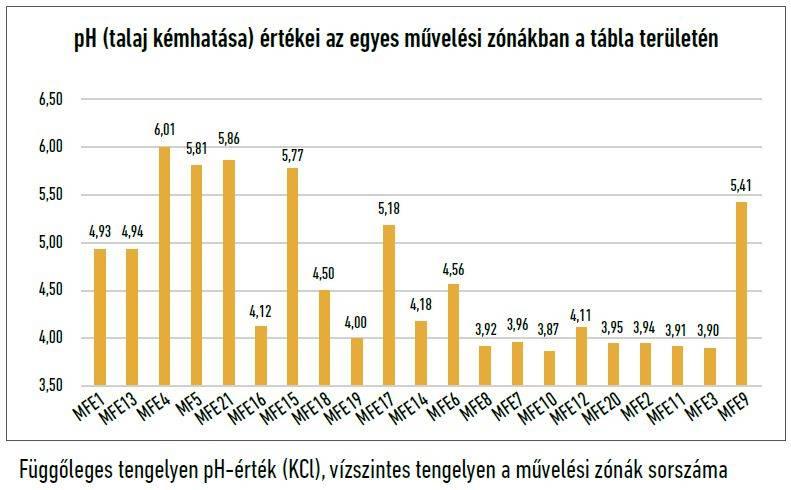 30-precizios-ph-kemhatas-grafikon