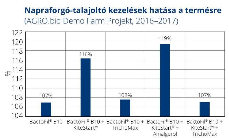 agrobio-201802-grafikon