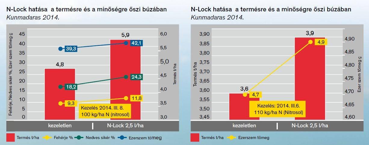 n-lock-termeljen-tobbet-grafikon
