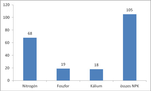 nitrogenmuvek-genezis