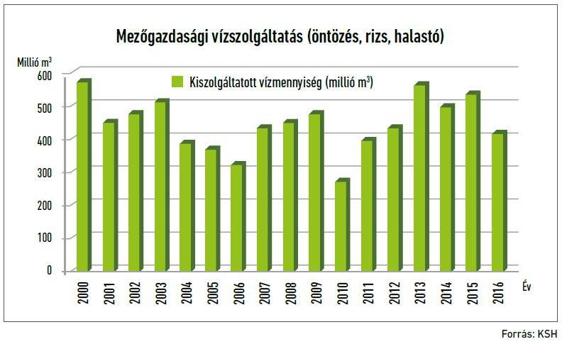 17-ontozes-grafikon-2