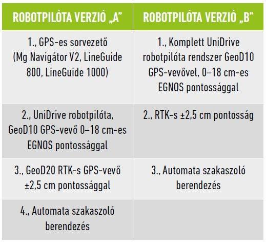 21-agrogazda-rtk-robotpilota-tablazat