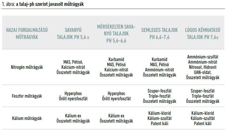36-talaj-ph-mutragyak