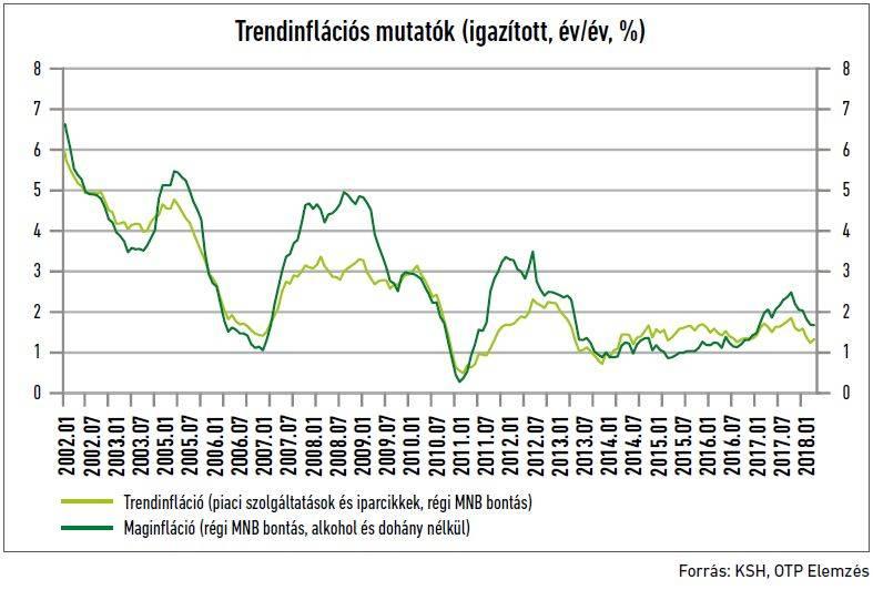 15-otp-trendinflacio