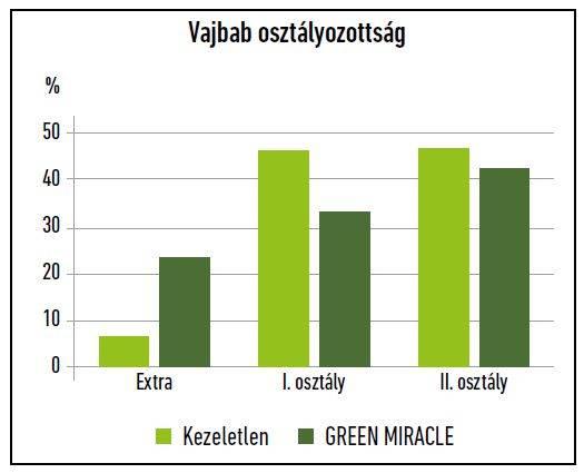 29-green-miracle-vajbab