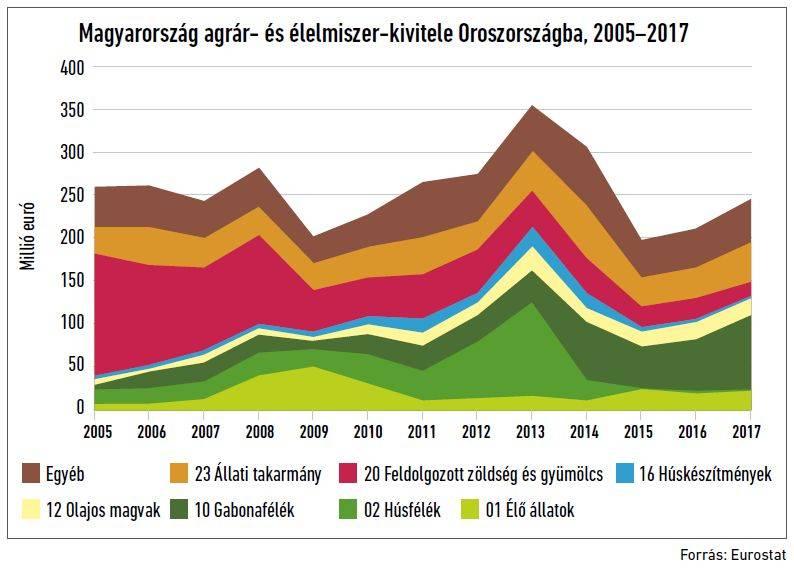 77-oroszorszag-magyar-export
