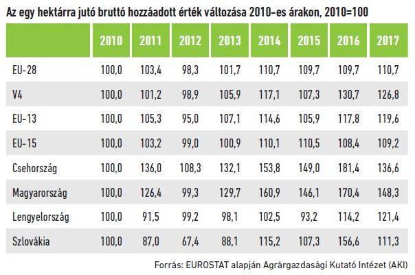 17-magyar-mezogazdasag-termelekenysege-1