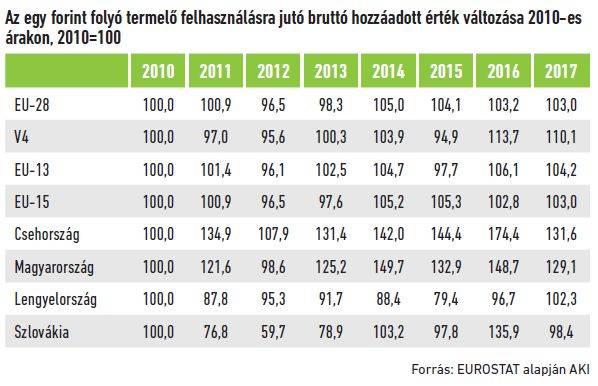 17-magyar-mezogazdasag-termelekenysege-4