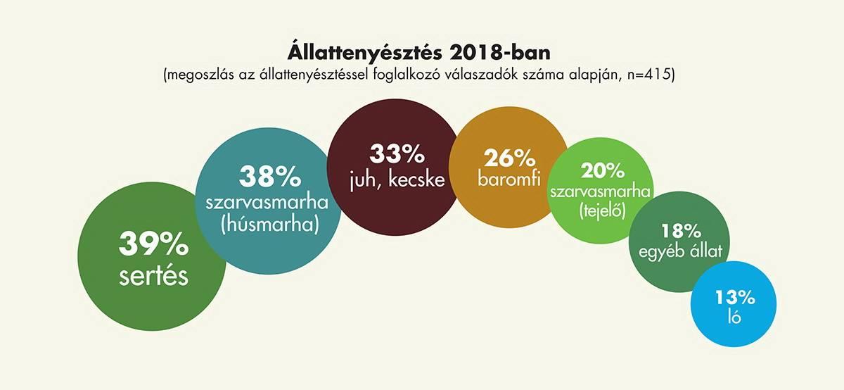 agrostratega_kutatas_allattenyesztes_2018