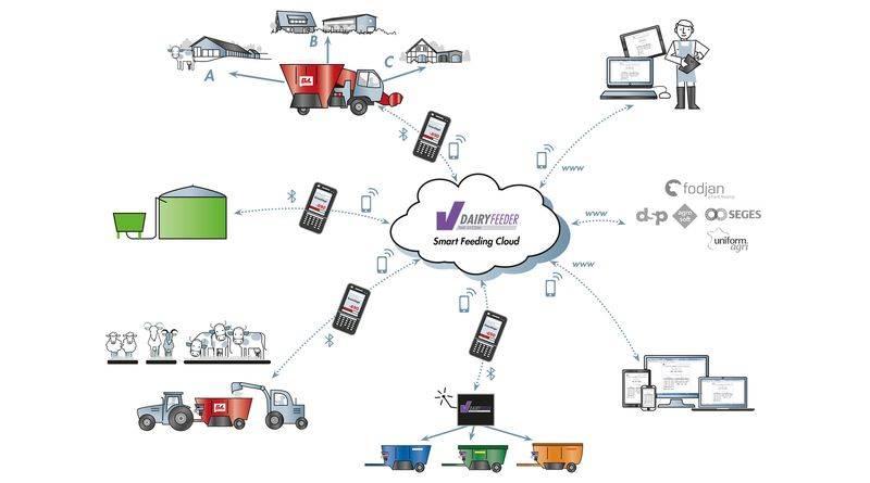 grafik bvl smart_feeding_ cloud_rgb-k