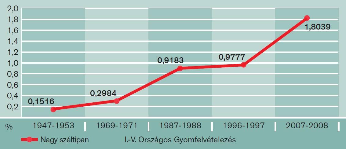 nagy széltippan fertőzöttség alakulása az országos gyomfelvételezések szerint (gyomborítás %)