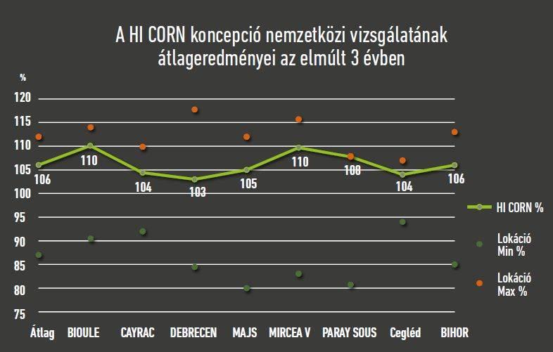 hi-corn-caussade-kukorica