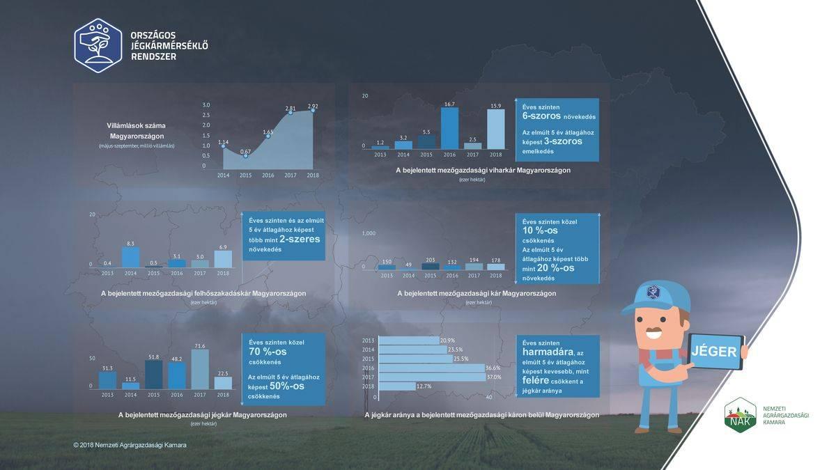 nak infografika_országos jégkármérséklő rendszer_20181206-k
