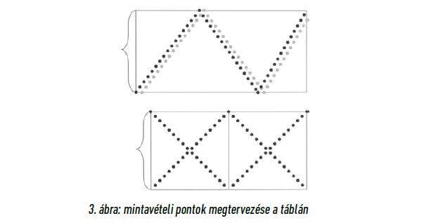 talajvizsgalat-mintaveteli-pontok