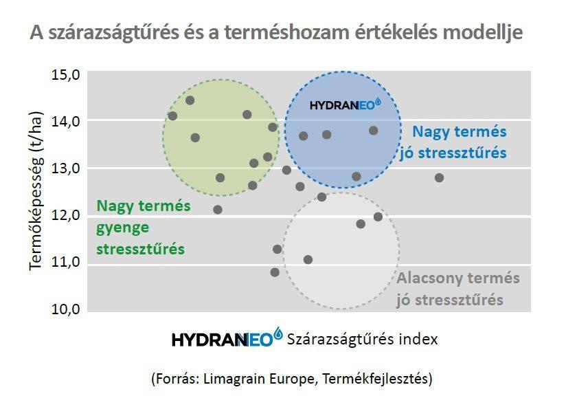 hydraneo grafikon_szárazságt_termésh