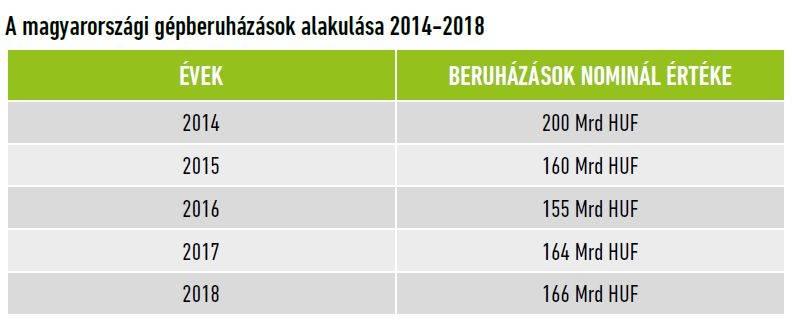 mezogeppiac-beruhazasok-mo-2018
