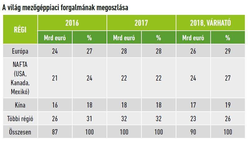 mezogeppiac-trendek-2018-1