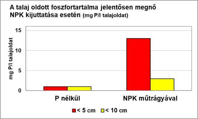 borealis-foszfor-3-abra