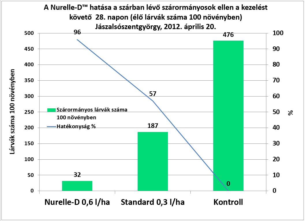 nurelle_d diagram