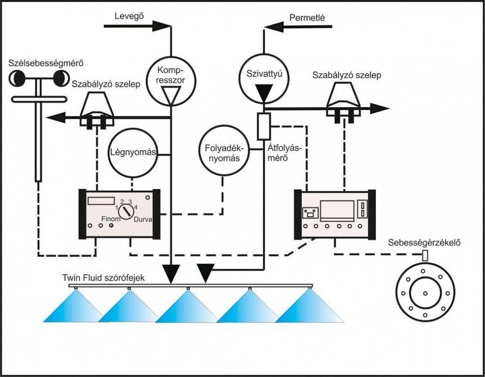 55-permetezÉs szélarányos cseppképzési rendszer