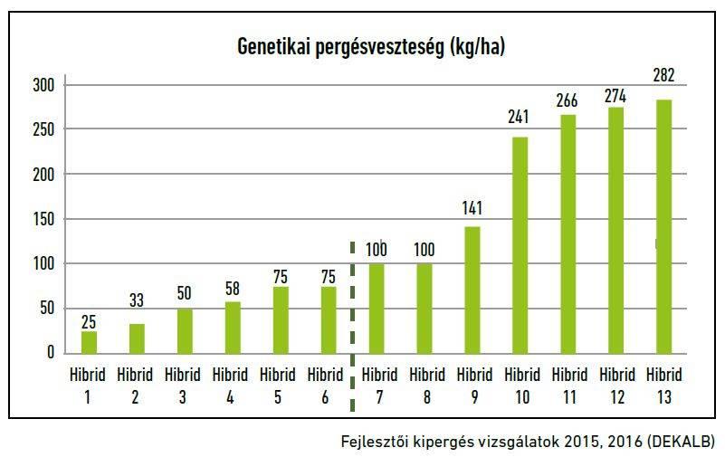 27-genetikai-pergesveszteseg-repce