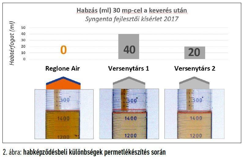 42-reglone-air-habkepzodes