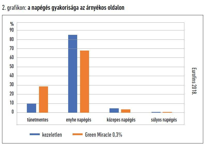 greenmiracle-napeges-2