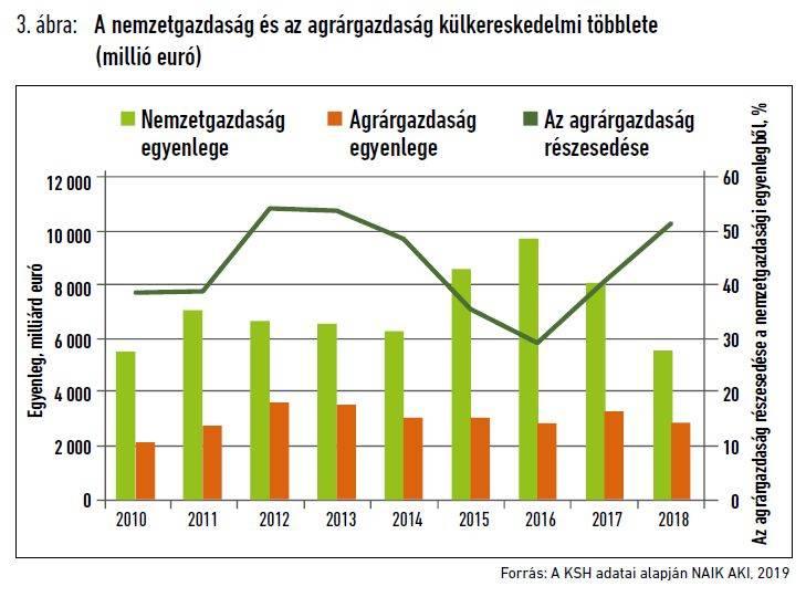agrar-kulkereskedelem-201909-3-abra