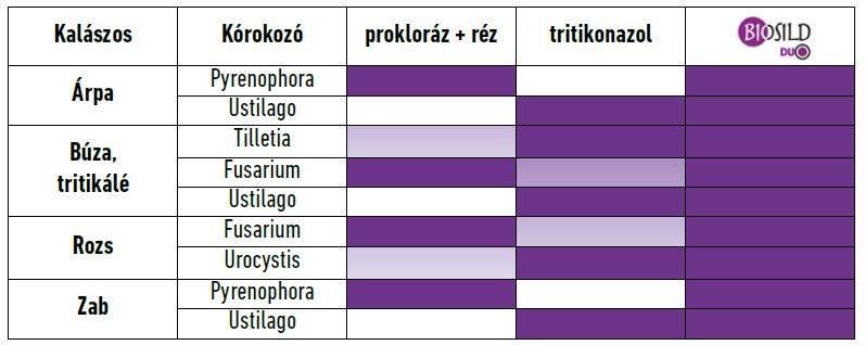 biosild-duo-tablazat