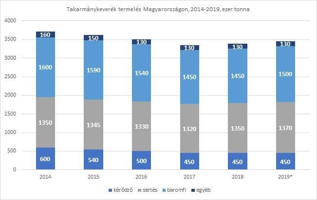 takarmanykeverek-termeles-mo-2014-2019
